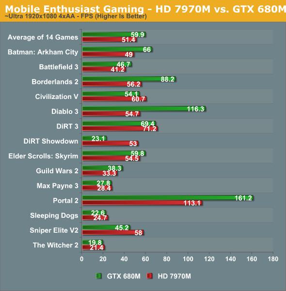 Mobile Enthusiast Gaming - HD 7970M vs. GTX 680M