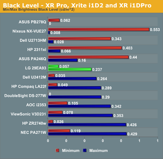 Black Level—XR Pro, Xrite i1D2 and XR i1DPro