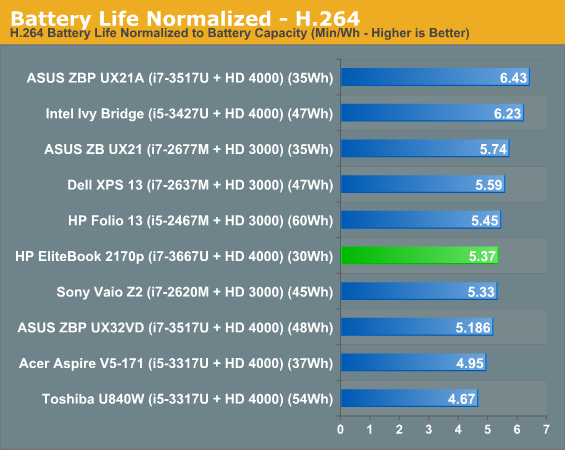 Battery Life Normalized - H.264