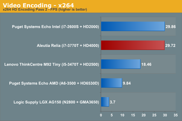 Video Encoding - x264
