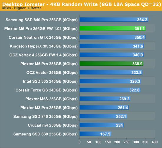 Desktop Iometer - 4KB Random Write (8GB LBA Space QD=32)