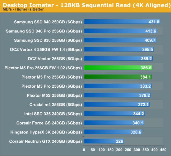 Desktop Iometer - 128KB Sequential Read (4K Aligned)