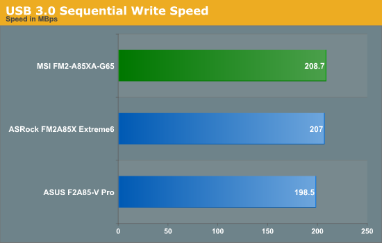USB 3.0 Sequential Write Speed
