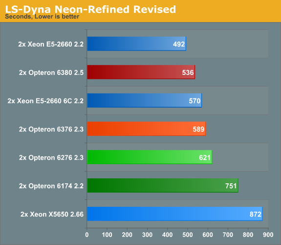 HPC: LSTC's LS Dyna - The new Opteron 6300: Finally Tested!
