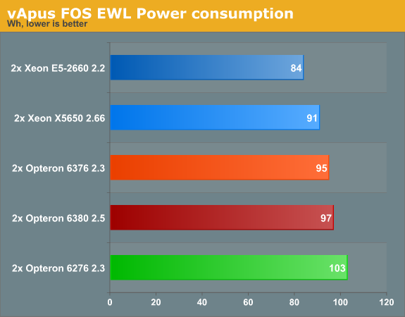 vApus FOS EWL Power consumption