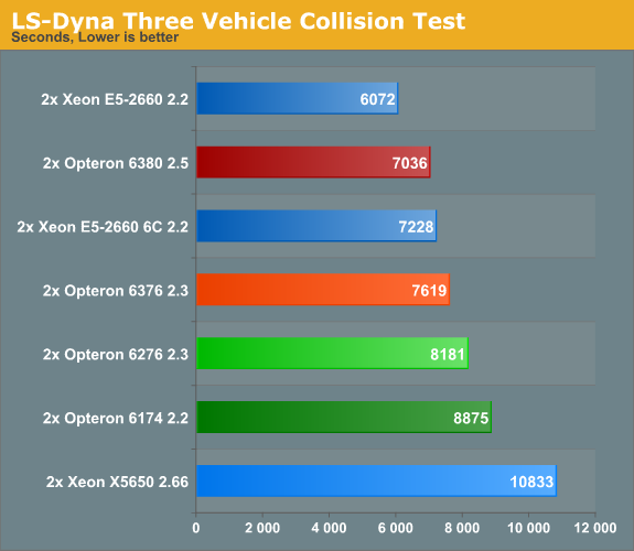 LS-Dyna Three Vehicle Collision Test