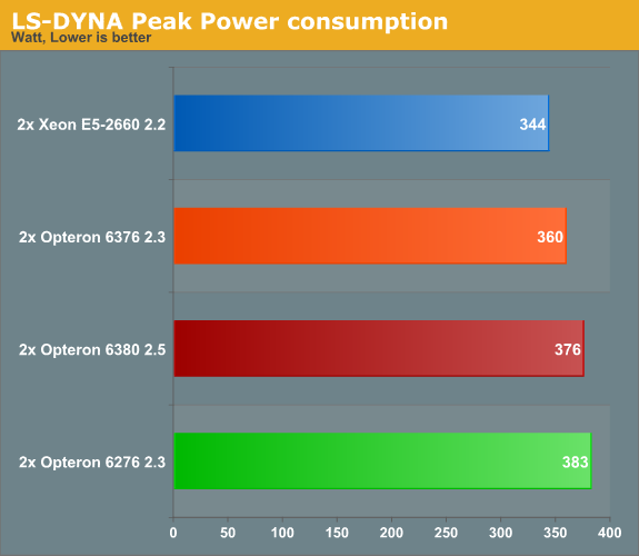 LS-DYNA Power Consumption - The new Opteron 6300: Finally