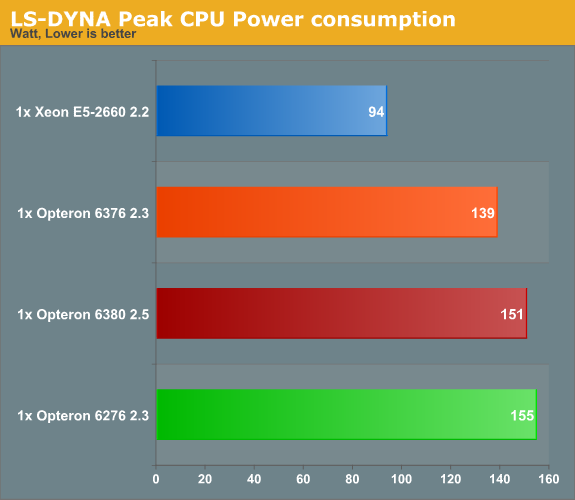 LS-DYNA Peak CPU Power consumption