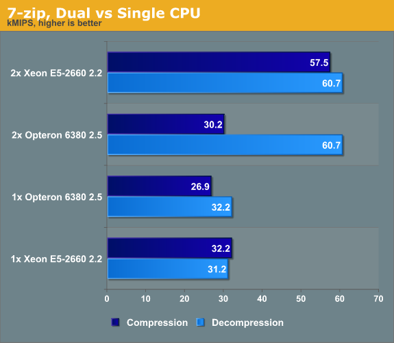 7-zip, Dual vs Single CPU