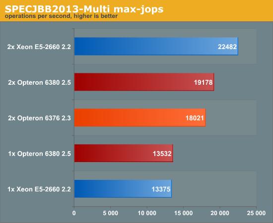 SPECJBB2013 max-jops