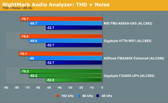 RightMark Audio Analyzer: THD + Noise