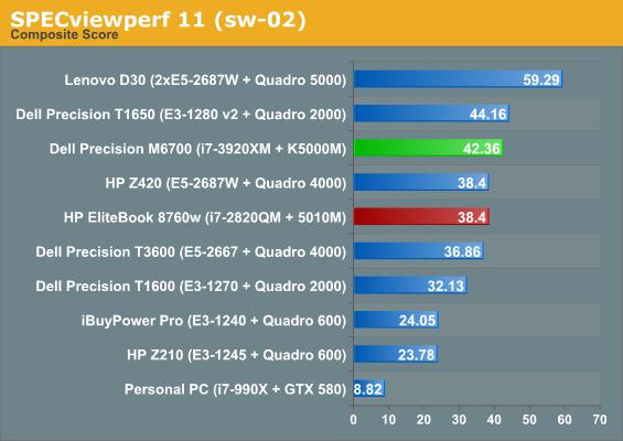 SPECviewperf 11 (sw-02)