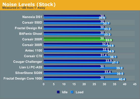 Noise Levels (Stock)
