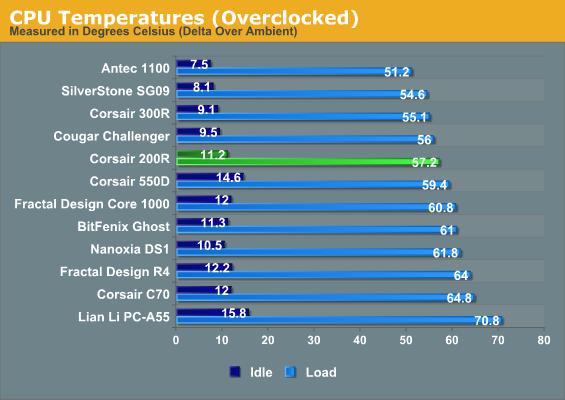 CPU Temperatures (Overclocked)