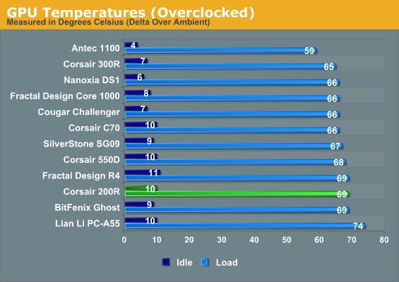 GPU Temperatures (Overclocked)