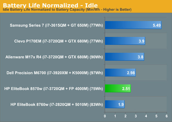 Battery Life Normalized - Idle