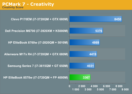 PCMark 7 - Creativity