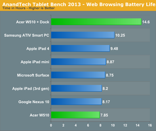 AnandTech Tablet Bench 2013 - Web Browsing Battery Life