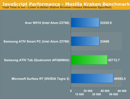 JavaScript Performance - Mozilla Kraken Benchmark