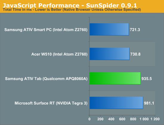 JavaScript Performance - SunSpider 0.9.1