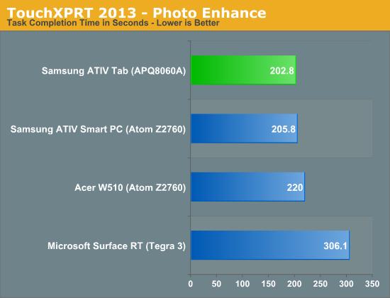 TouchXPRT 2013 - Photo Enhance