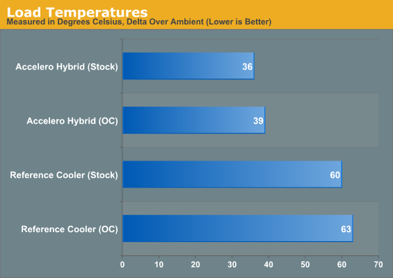 Load Temperatures