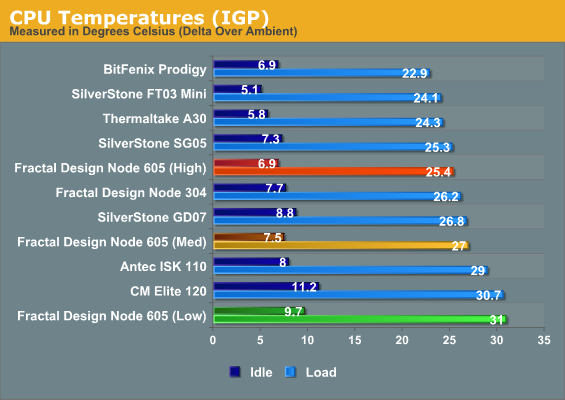 CPU Temperatures (IGP)