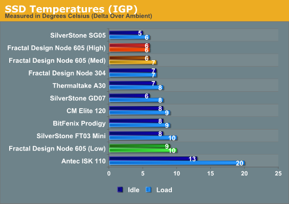 SSD Temperatures (IGP)