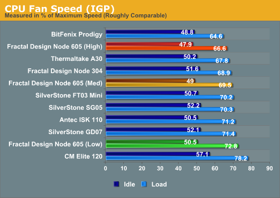 CPU Fan Speed (IGP)