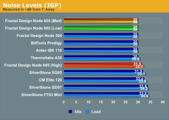 Noise Levels (IGP)