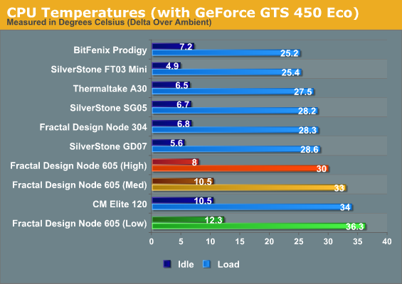 CPU Temperatures (with GeForce GTS 450 Eco)