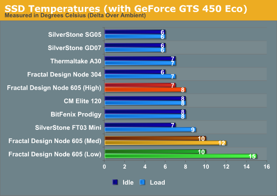 SSD Temperatures (with GeForce GTS 450 Eco)