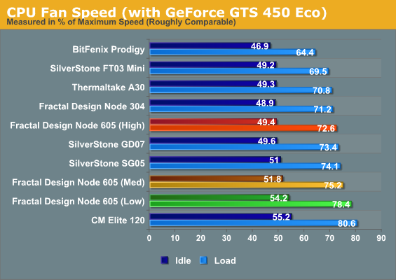 CPU Fan Speed (with GeForce GTS 450 Eco)