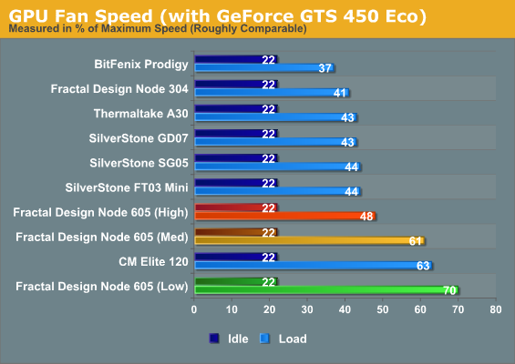 GPU Fan Speed (with GeForce GTS 450 Eco)