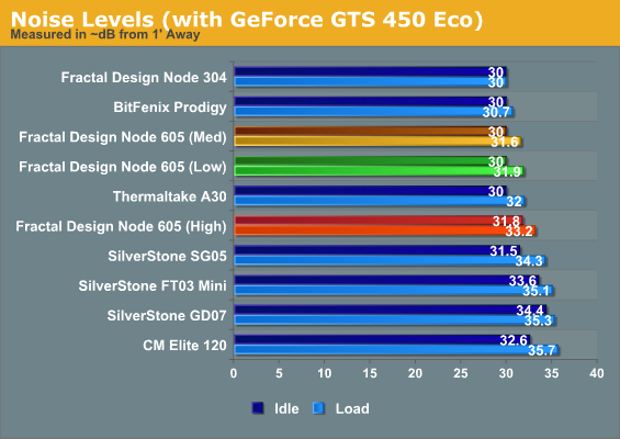 Noise Levels With GeForce GTS 450 Eco The Node 605