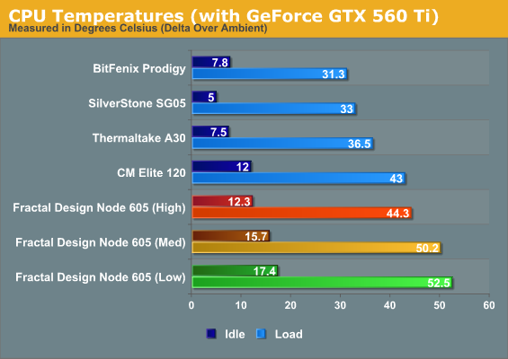 CPU Temperatures (with GeForce GTX 560 Ti)