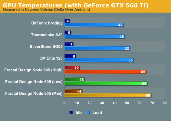GPU Temperatures (with GeForce GTX 560 Ti)