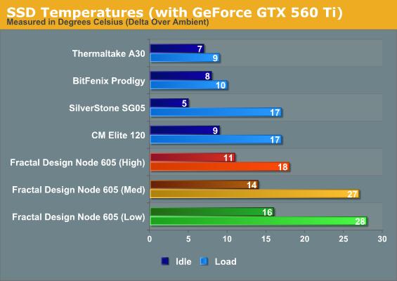 SSD Temperatures (with GeForce GTX 560 Ti)