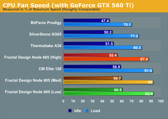 CPU Fan Speed (with GeForce GTX 560 Ti)