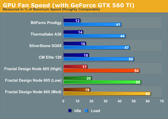 GPU Fan Speed (with GeForce GTX 560 Ti)