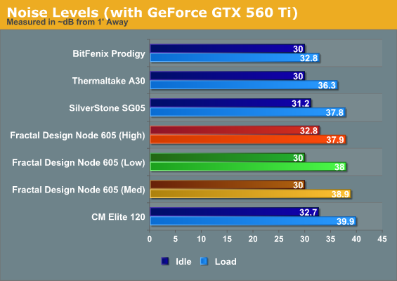 Noise Levels (with GeForce GTX 560 Ti)