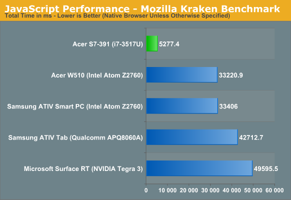JavaScript Performance - Mozilla Kraken Benchmark