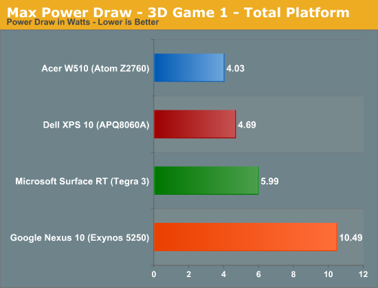 Max Power Draw - 3D Game 1 - Total Platform