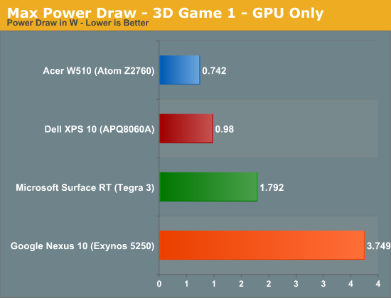 Max Power Draw - 3D Game 1 - GPU Only