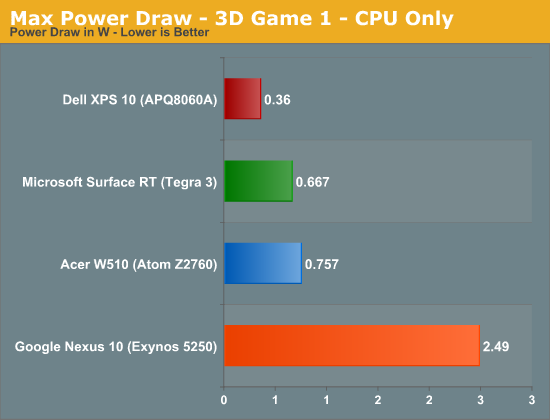 Max Power Draw - 3D Game 1 - CPU Only