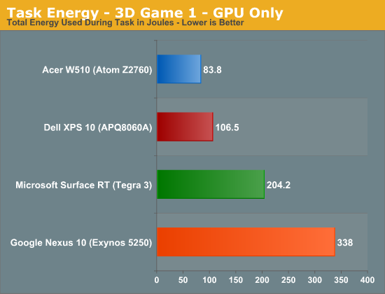 Task Energy - 3D Game 1 - GPU Only