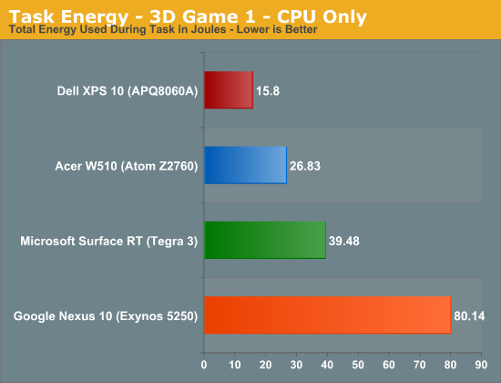 Task Energy - 3D Game 1 - CPU Only