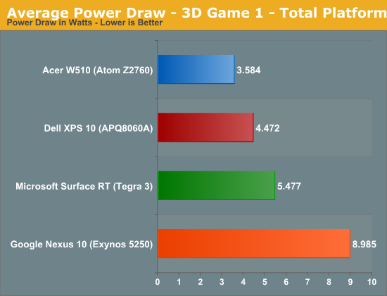 Average Power Draw - 3D Game 1 - Total Platform