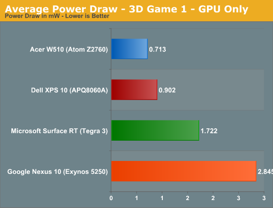 Average Power Draw - 3D Game 1 - GPU Only