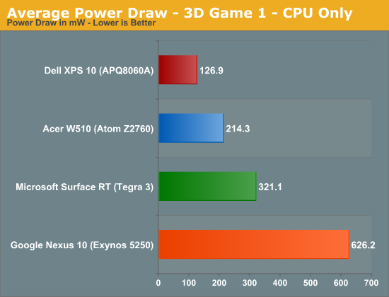 Average Power Draw - 3D Game 1 - CPU Only